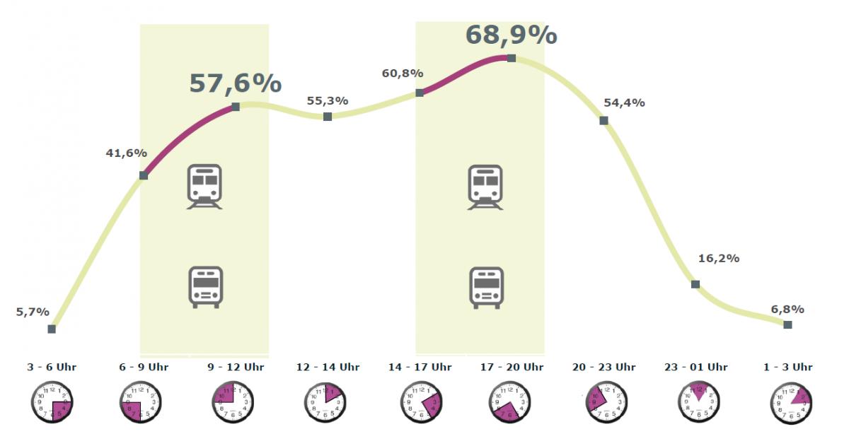 """Fragestellung: """"Zu welchen Tageszeiten nutzen Sie mobiles Internet mit Ihrem Mobiltelefon?"""" Quelle: Onsite Befragung im TFM Netzwerk; Basis: n=5.064 (Fallzahl: 2.084); Februar 2014 (TFM 2014, S. 18)"""