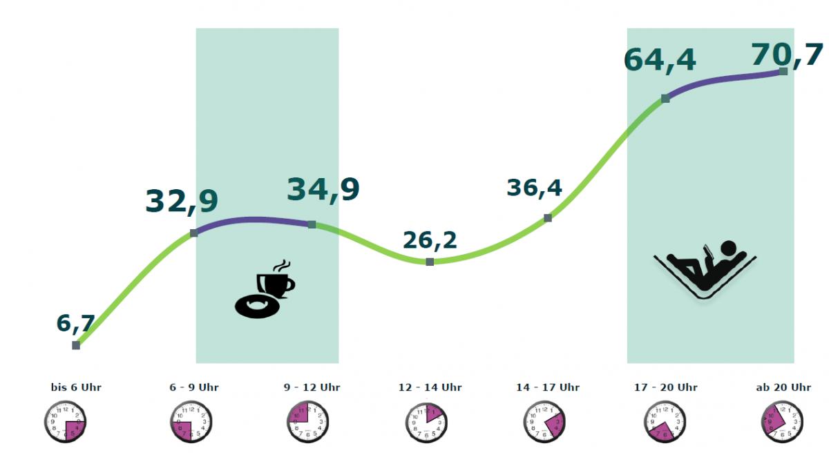 """Fragestellung: """"Zu welchen Tageszeiten nutzen Sie Ihr Tablet?"""" Quelle: Onsite Befragung via Tablet Targeting; 2014-I n=921; Februar 2014 (TFM 2014, S. 44)"""