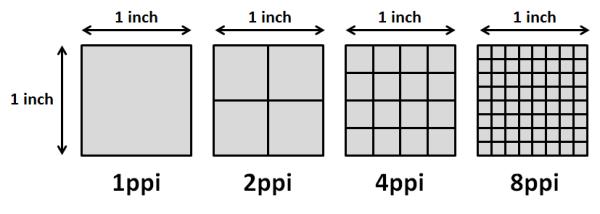 Erläuterung Pixels per Inch (vgl. Lo 2013)